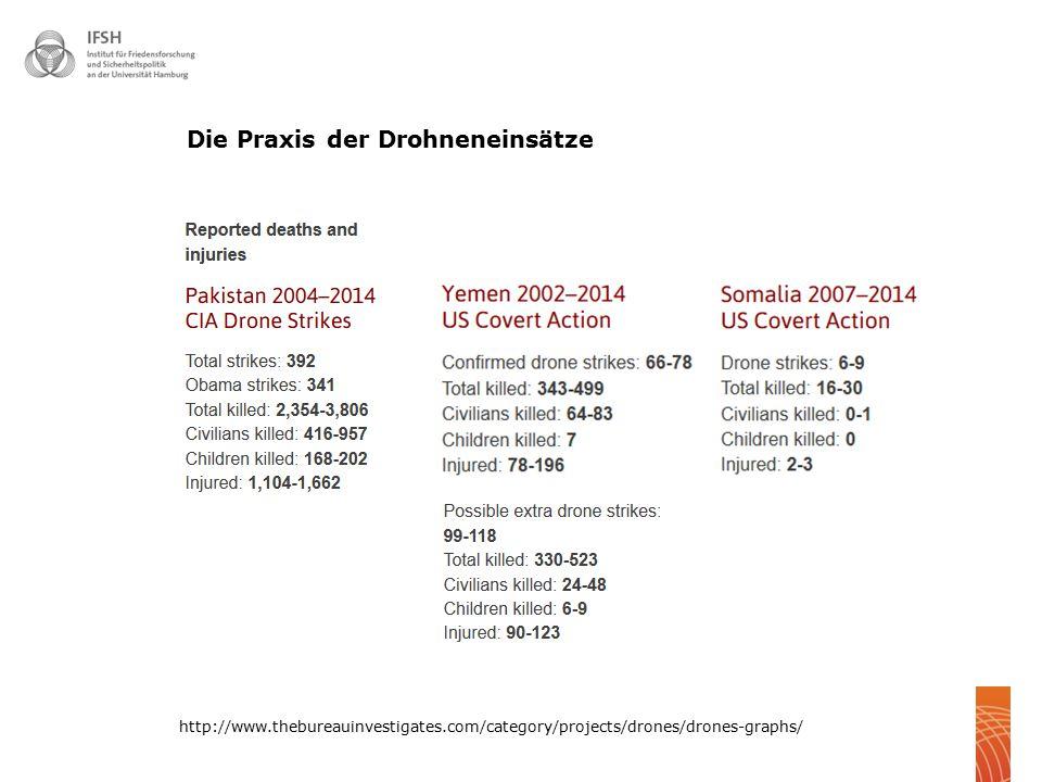  13 http://www.thebureauinvestigates.com/category/projects/drones/drones-graphs/ Die Praxis der Drohneneinsätze