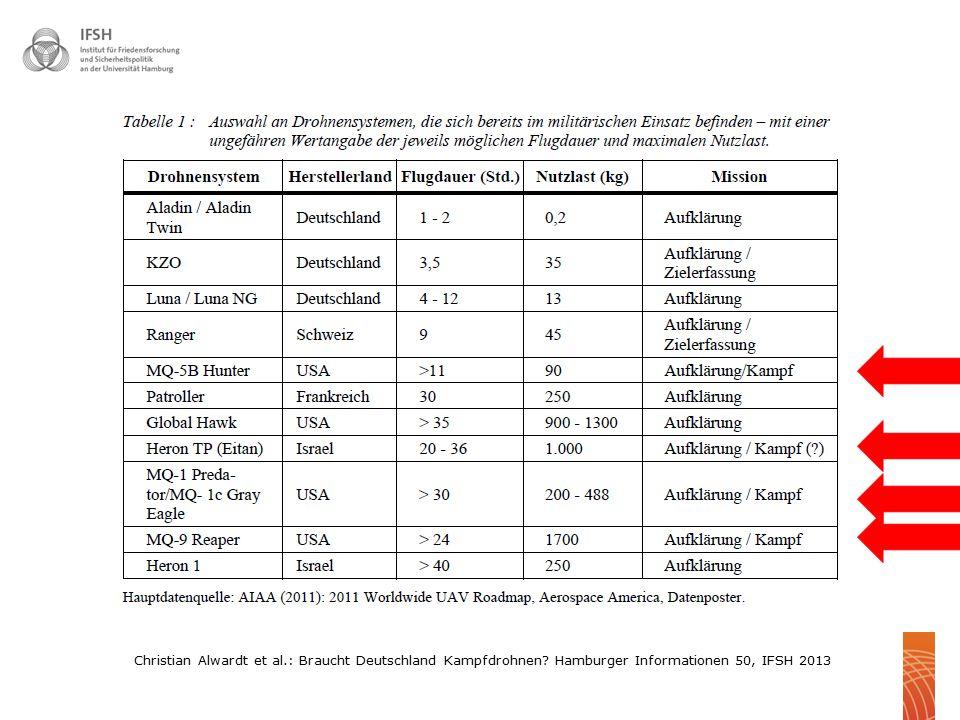 Christian Alwardt et al.: Braucht Deutschland Kampfdrohnen? Hamburger Informationen 50, IFSH 2013