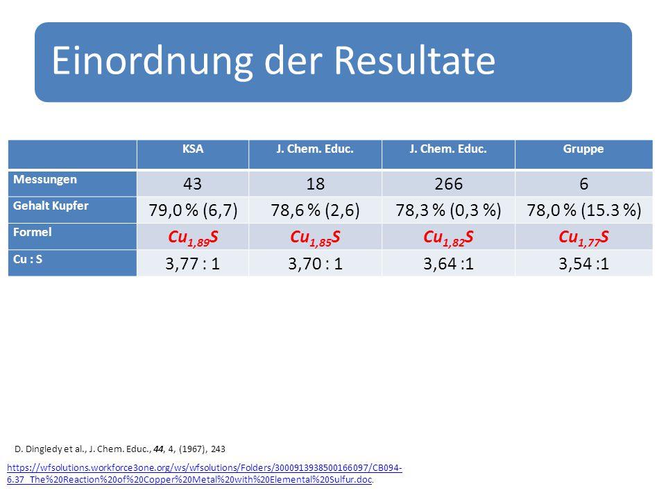 Einordnung der Resultate KSAJ.Chem. Educ.