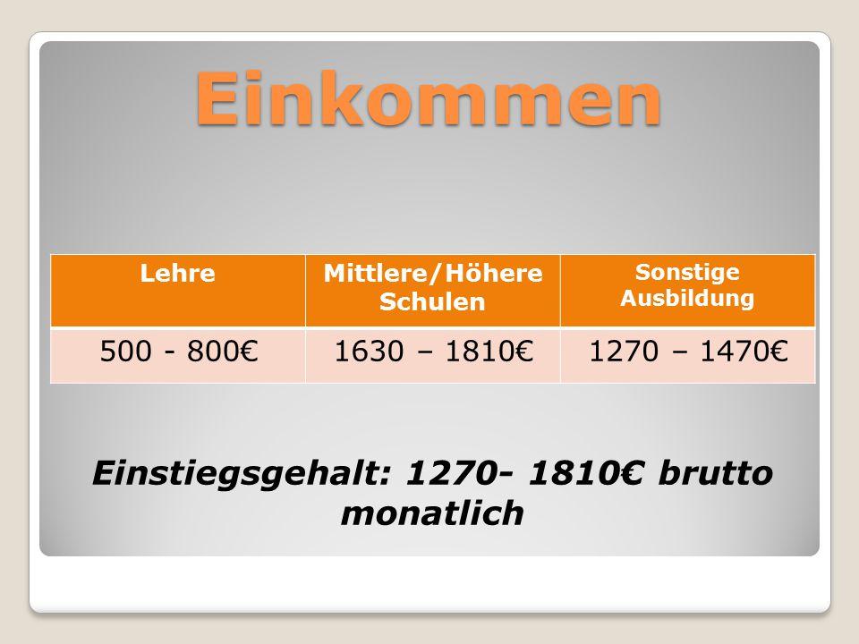Einkommen Einstiegsgehalt: 1270- 1810€ brutto monatlich LehreMittlere/Höhere Schulen Sonstige Ausbildung 500 - 800€1630 – 1810€1270 – 1470€