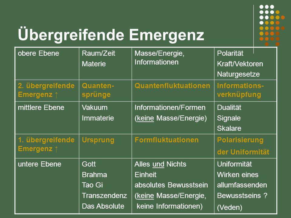 Übergreifende Emergenz obere EbeneRaum/Zeit Materie Masse/Energie, Informationen Polarität Kraft/Vektoren Naturgesetze 2. übergreifende Emergenz ↑ Qua