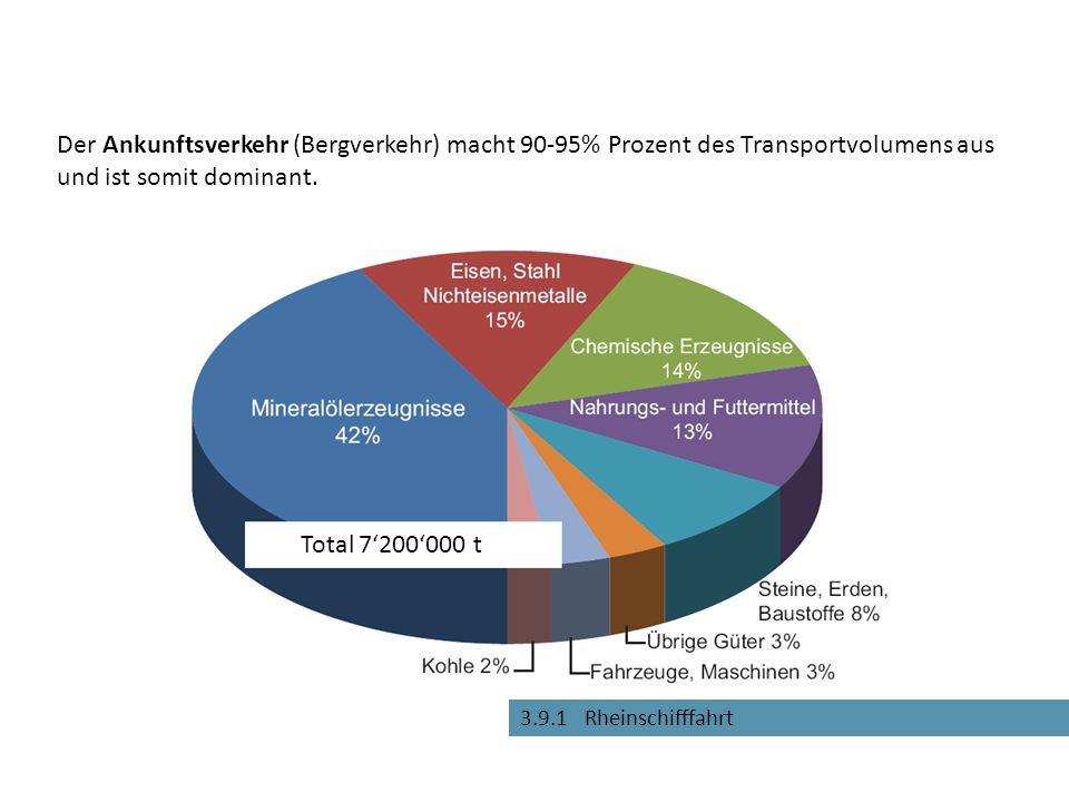 3.9.1 Rheinschifffahrt Der Ankunftsverkehr (Bergverkehr) macht 90-95% Prozent des Transportvolumens aus und ist somit dominant. Total 7'200'000 t