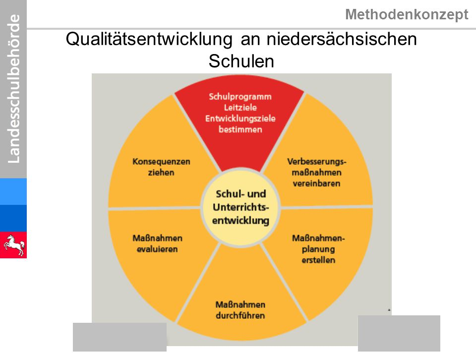 Methodenkonzept Qualitätsentwicklung an niedersächsischen Schulen