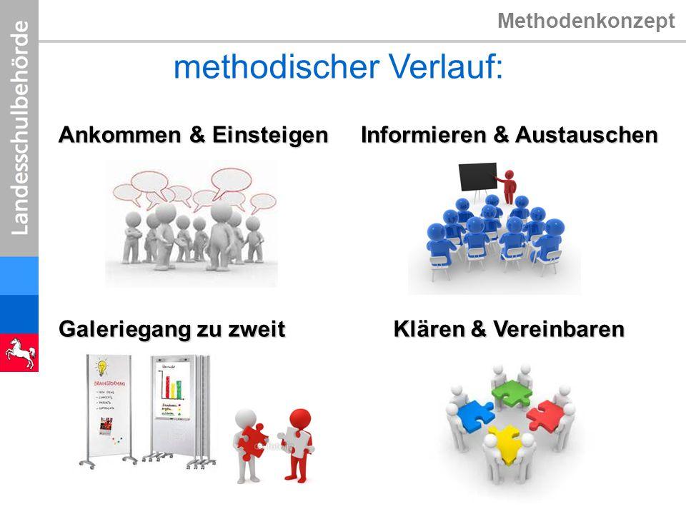 Methodenkonzept methodischer Verlauf: Ankommen & Einsteigen Informieren & Austauschen Galeriegang zu zweit Klären & Vereinbaren
