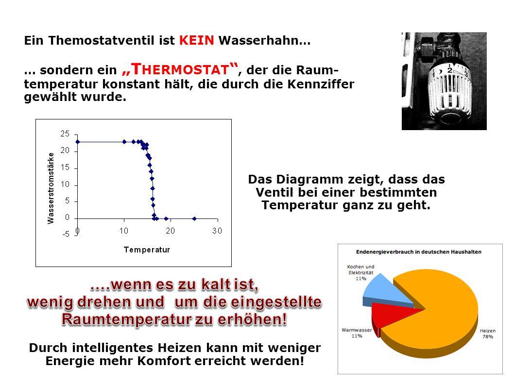 """Ein Themostatventil ist KEIN Wasserhahn… … sondern ein """"T HERMOSTAT , der die Raum- temperatur konstant hält, die durch die Kennziffer gewählt wurde."""