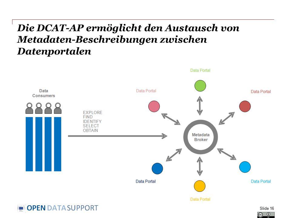Die DCAT-AP ermöglicht den Austausch von Metadaten-Beschreibungen zwischen Datenportalen Slide 16