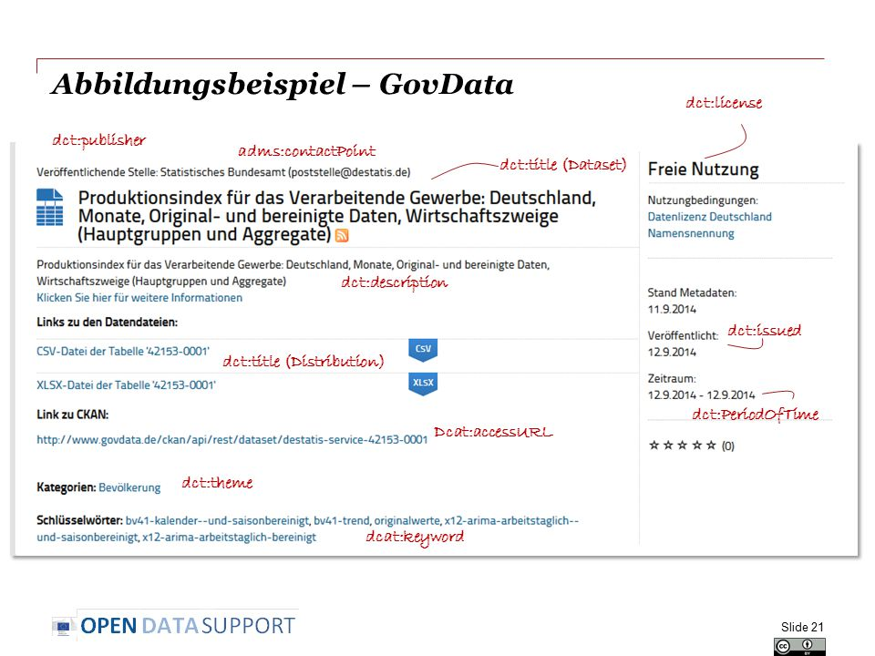 Abbildungsbeispiel – GovData Slide 21 dct:title (Dataset) dct:description dct:publisher dct:title (Distribution) Dcat:accessURL dcat:keyword dct:licen