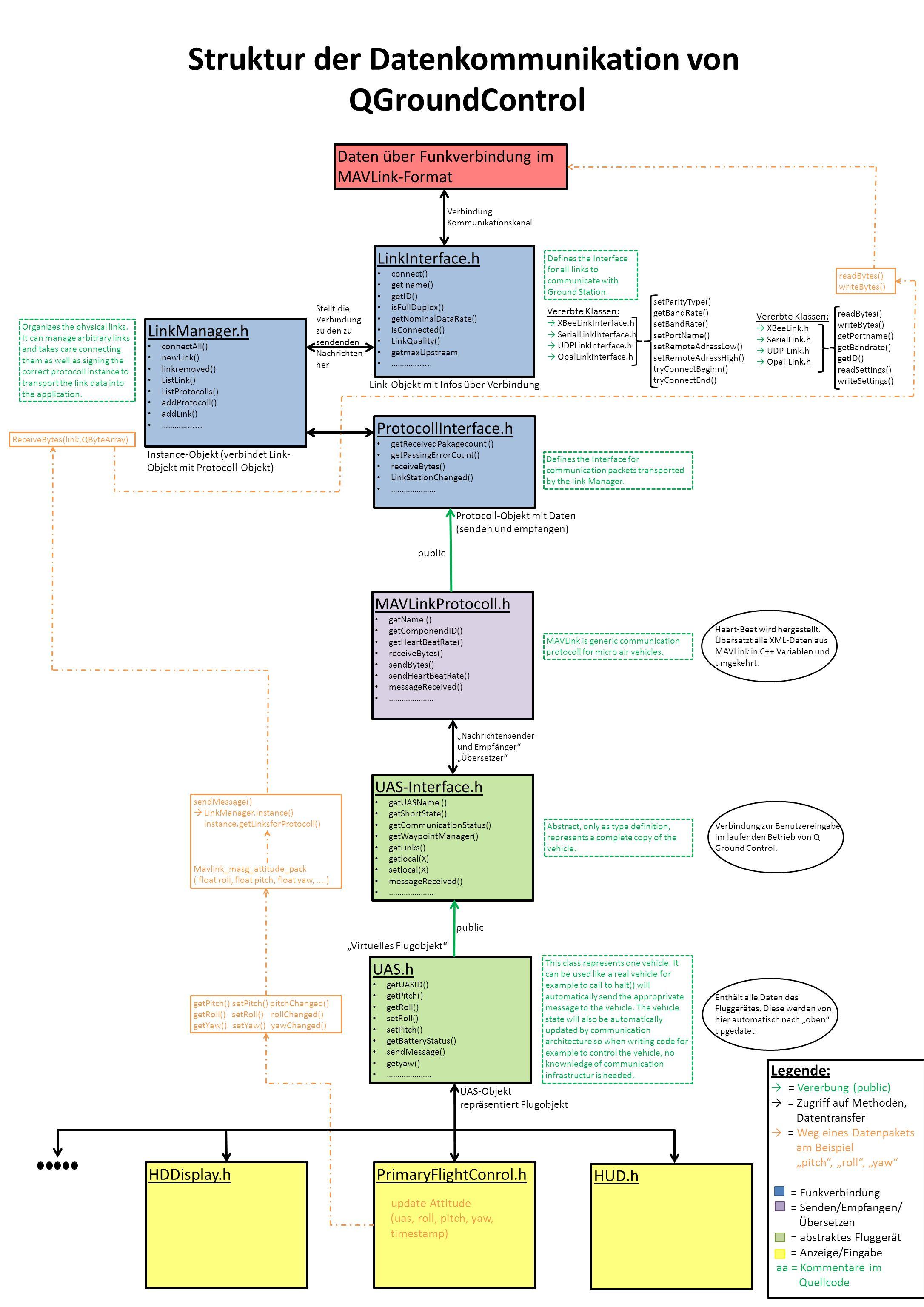 Daten über Funkverbindung im MAVLink-Format ProtocollInterface.h getReceivedPakagecount () getPassingErrorCount() receiveBytes() LinkStationChanged()