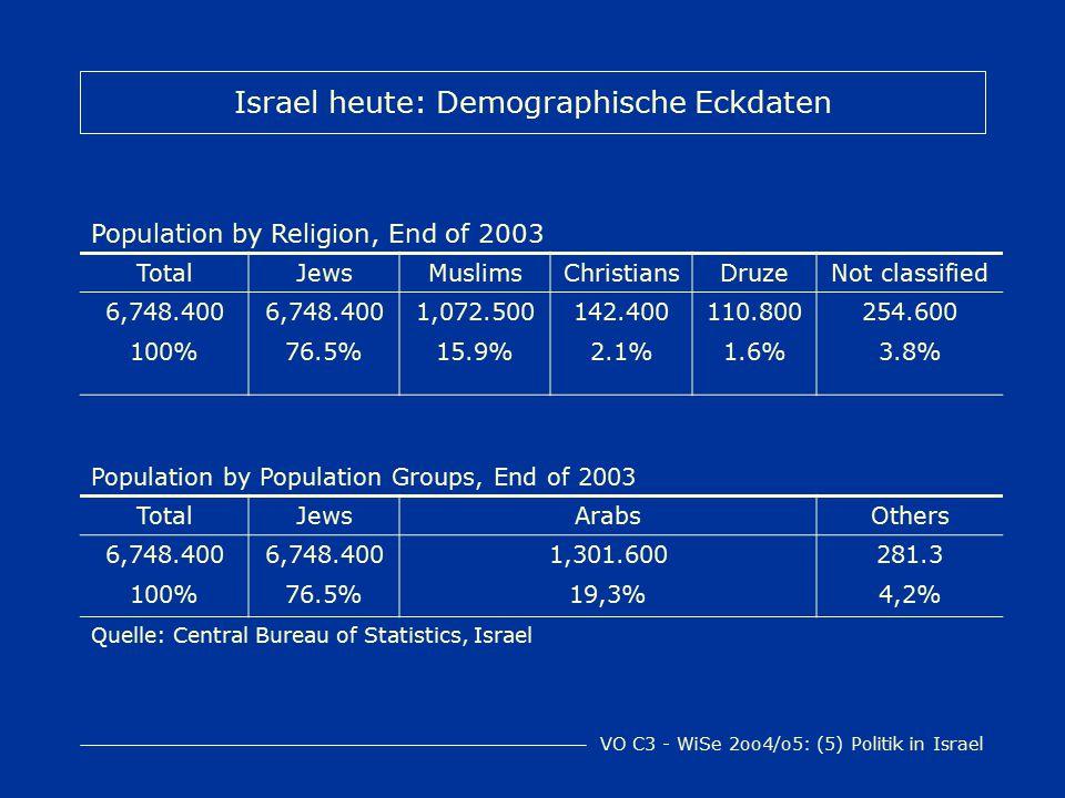 VO C3 - WiSe 2oo4/o5: (5) Politik in Israel Israel heute: Demographische Eckdaten 2003: 63%: Israeli-born residents davon 48%: third- generation Israelis (entspricht 30% der Gesamtbevölkerung) 37% der Bev.: nach 1990 aus den Nachfolgestaaten der UdSSR eingewandert Quelle: The Economist