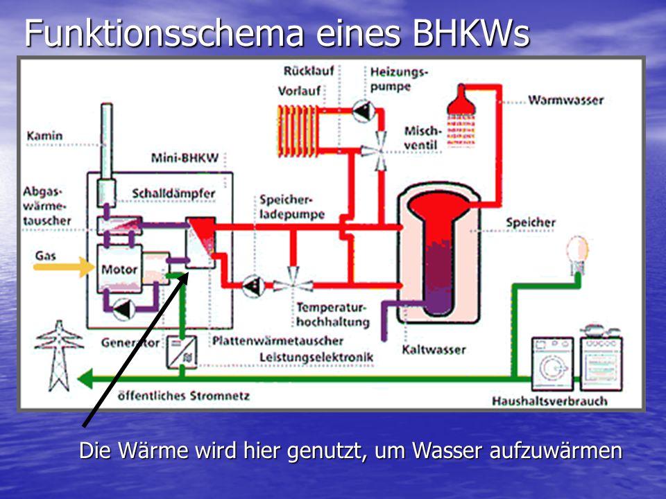 Funktionsschema eines BHKWs Das Warmwasser wird erst mal gespeichert, bis es z.B.
