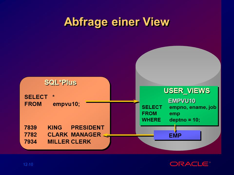 12-10 Abfrage einer View USER_VIEWS USER_VIEWS EMPVU10 SELECTempno, ename, job FROMemp WHEREdeptno = 10; USER_VIEWS USER_VIEWS EMPVU10 SELECTempno, ename, job FROMemp WHEREdeptno = 10; SQL*Plus SELECT * FROM empvu10; EMP 7839KINGPRESIDENT 7782CLARKMANAGER 7934MILLERCLERK