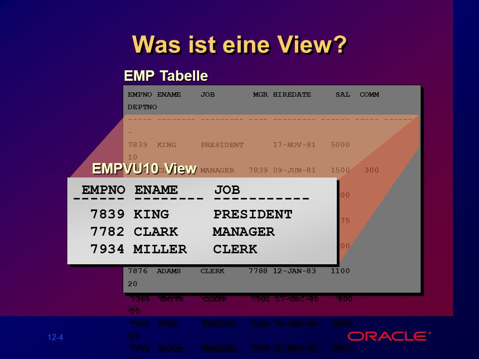 12-4 Was ist eine View? EMPNO ENAME JOB MGR HIREDATE SAL COMM DEPTNO ----- ------- --------- ----- --------- ----- ----- ------- 7839 KING PRESIDENT 1