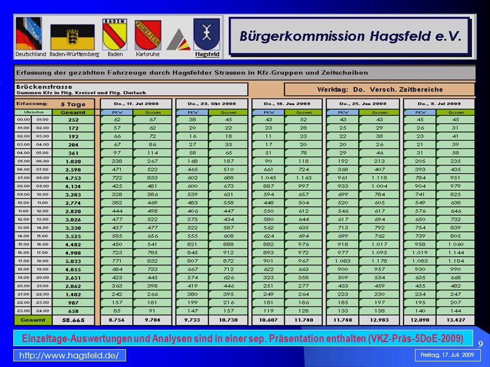 9 http://www.hagsfeld.de/ Freitag, 17. Juli 2009 Einzeltage-Auswertungen und Analysen sind in einer sep. Präsentation enthalten (VKZ-Präs-5DoE-2009)