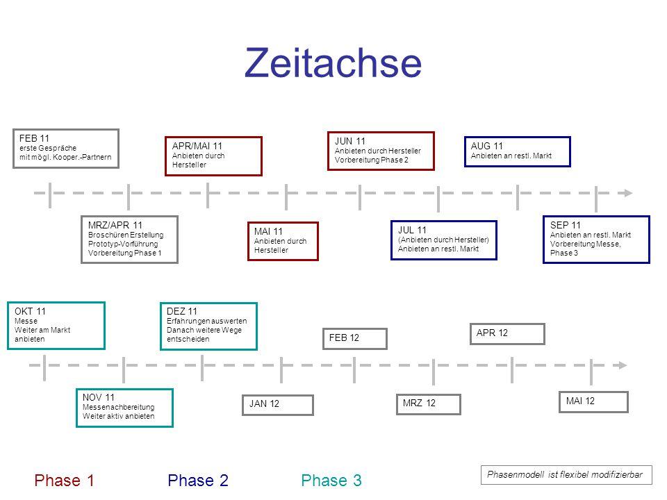 Zeitachse FEB 11 erste Gespräche mit mögl. Kooper.-Partnern MRZ/APR 11 Broschüren Erstellung Prototyp-Vorführung Vorbereitung Phase 1 APR/MAI 11 Anbie