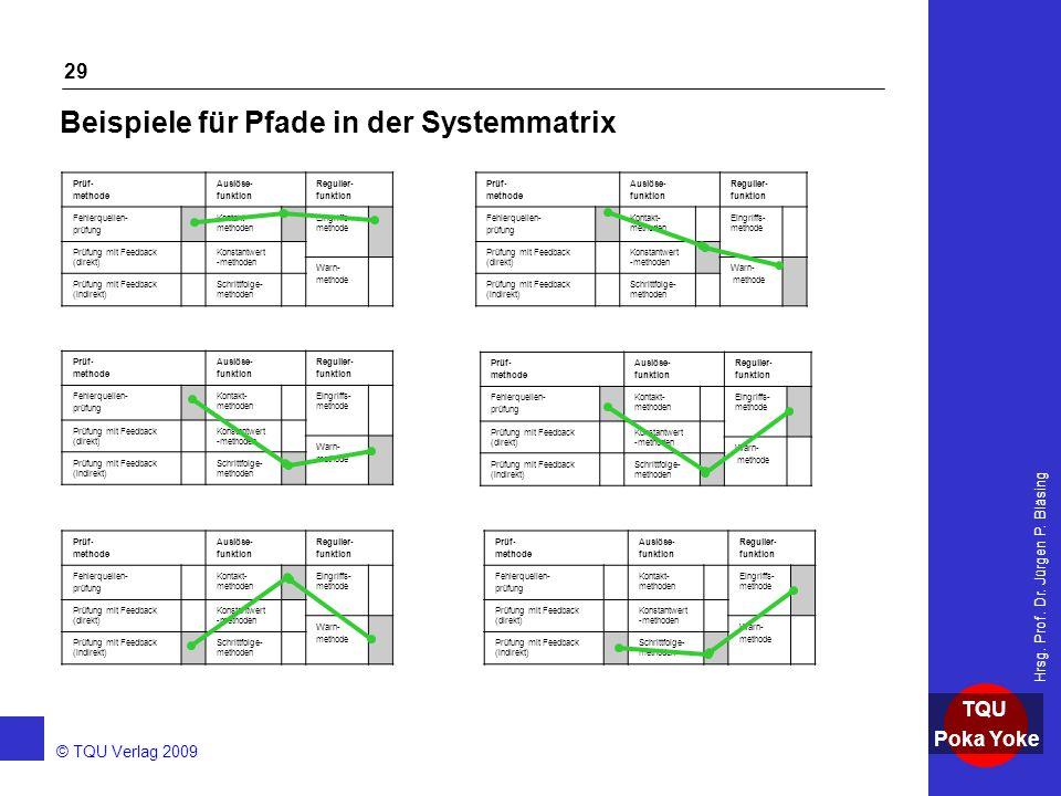 AKADEMIE © TQU Verlag 2009 TQU Poka Yoke Hrsg. Prof. Dr. Jürgen P. Bläsing 29 Beispiele für Pfade in der Systemmatrix Prüf- methode Auslöse- funktion