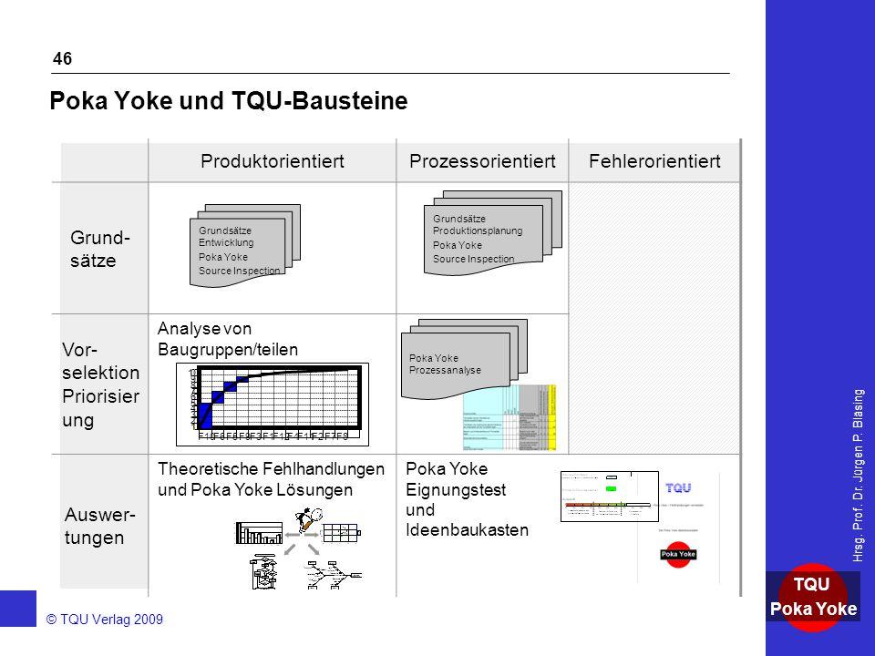 AKADEMIE © TQU Verlag 2009 TQU Poka Yoke Hrsg. Prof. Dr. Jürgen P. Bläsing 46 ProduktorientiertProzessorientiertFehlerorientiert Grund- sätze Vor- sel
