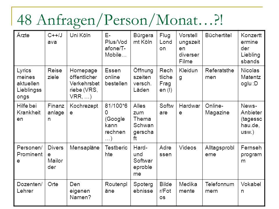 48 Anfragen/Person/Monat… .