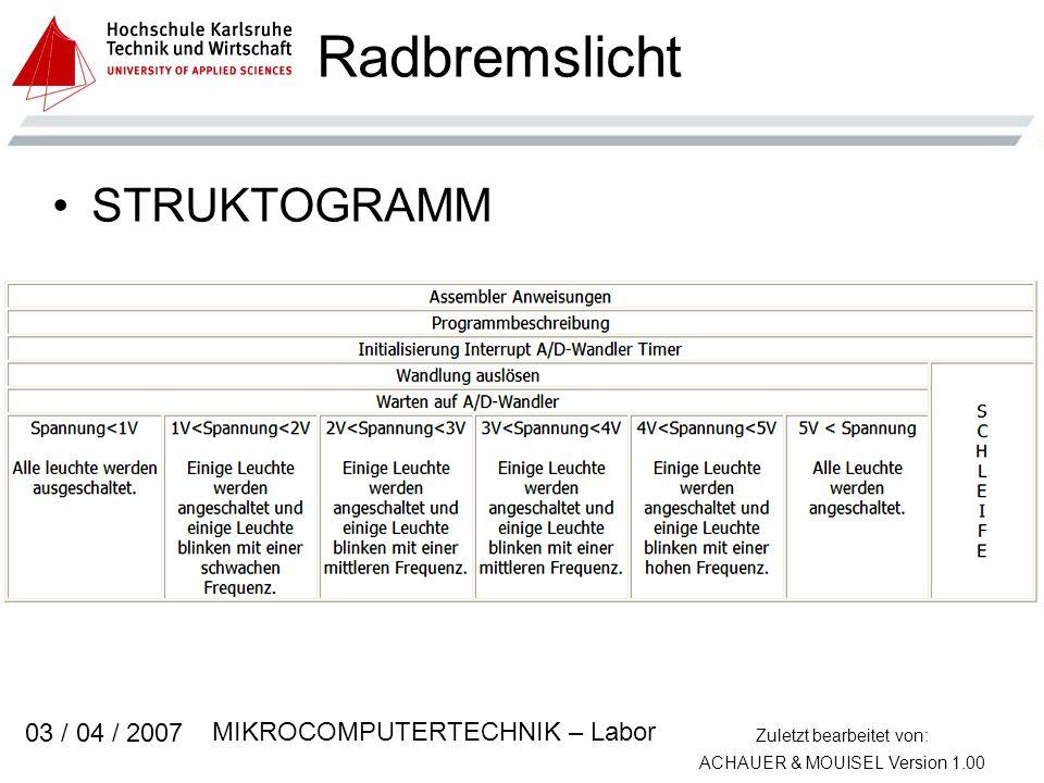 Zuletzt bearbeitet von: ACHAUER & MOUISEL Version 1.00 MIKROCOMPUTERTECHNIK – Labor 03 / 04 / 2007 Radbremslicht STRUKTOGRAMM