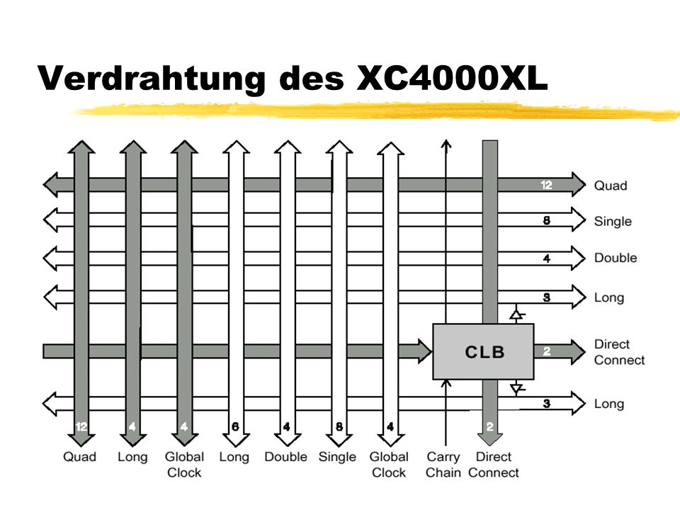 Verdrahtung des XC4000XL