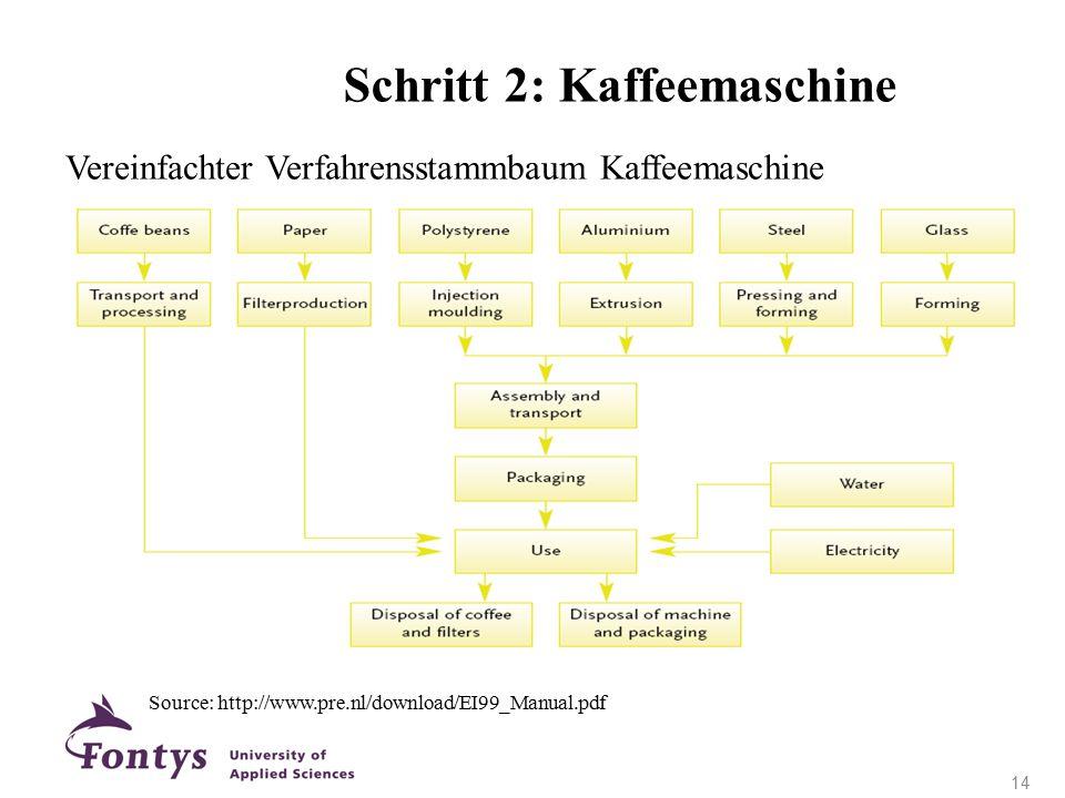 Vereinfachter Verfahrensstammbaum Kaffeemaschine Source: http://www.pre.nl/download/EI99_Manual.pdf Schritt 2: Kaffeemaschine 14