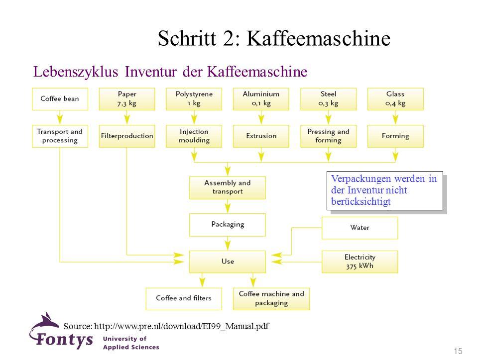 Lebenszyklus Inventur der Kaffeemaschine Verpackungen werden in der Inventur nicht berücksichtigt Source: http://www.pre.nl/download/EI99_Manual.pdf S