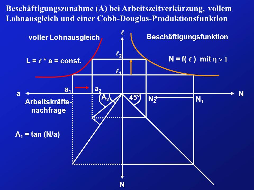 Beschäftigungszunahme (A) bei Arbeitszeitverkürzung, vollem Lohnausgleich und einer Cobb-Douglas-Produktionsfunktion N a A2A2 Beschäftigungsfunktion N voller Lohnausgleich Arbeitskräfte- nachfrage N = f(  ) mit  45° 1 N2N2 a1a1 2 a2a2 N1N1 L =  * a = const.