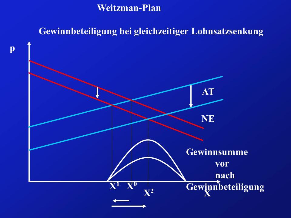 X p Weitzman-Plan Gewinnbeteiligung bei gleichzeitiger Lohnsatzsenkung AT NE X0X0 X1X1 Gewinnsumme vor nach Gewinnbeteiligung X2X2