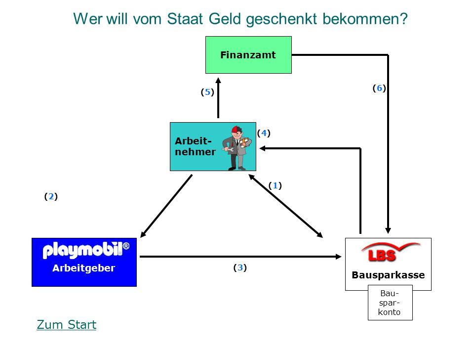 Finanzamt Arbeitgeber Bausparkasse Arbeit- nehmer (3)(3) (5)(5) (4)(4) (2)(2) (1)(1) (6)(6) Wer will vom Staat Geld geschenkt bekommen? Bau- spar- kon