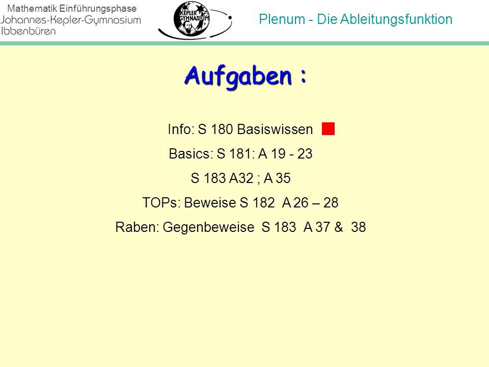 Plenum - Die Ableitungsfunktion Mathematik Einführungsphase Aufgaben : Info: S 180 Basiswissen Basics: S 181: A 19 - 23 S 183 A32 ; A 35 TOPs: Beweise