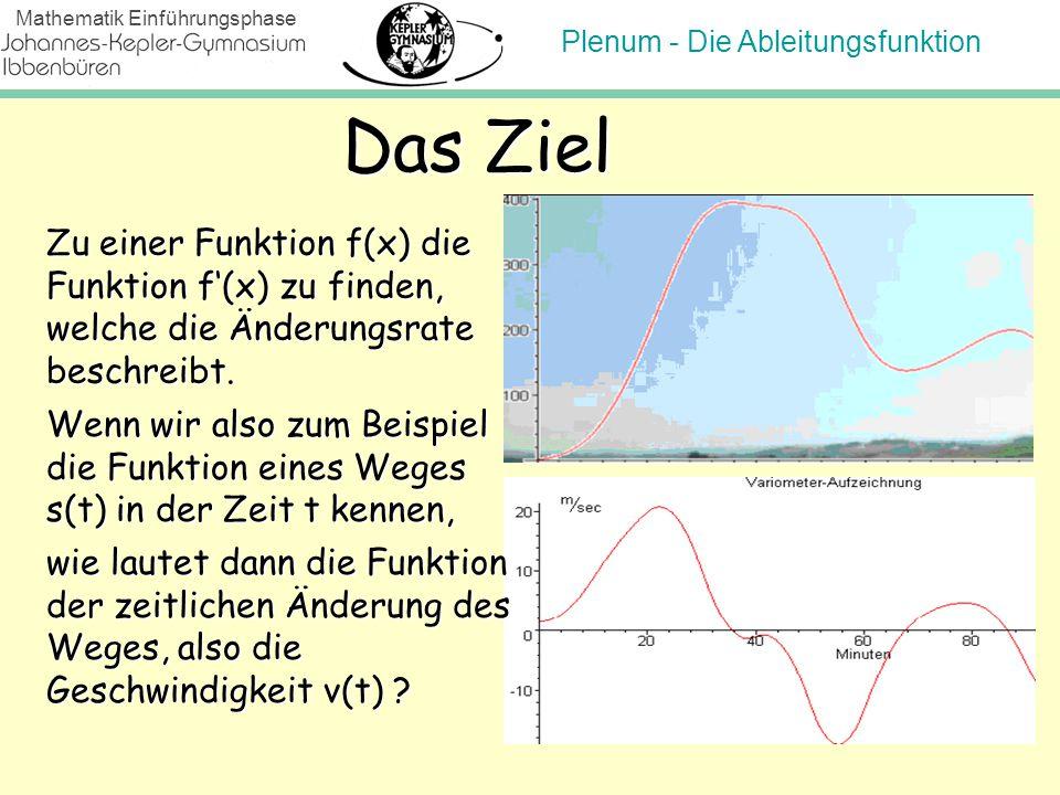 Plenum - Die Ableitungsfunktion Mathematik Einführungsphase Zu einer Funktion f(x) die Funktion f'(x) zu finden, welche die Änderungsrate beschreibt.