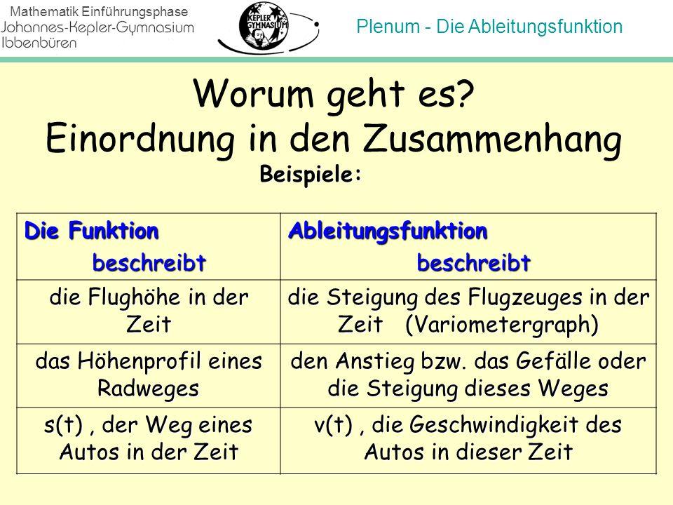 Plenum - Die Ableitungsfunktion Mathematik Einführungsphase Worum geht es? Einordnung in den Zusammenhang Beispiele: Die Funktion beschreibtAbleitungs