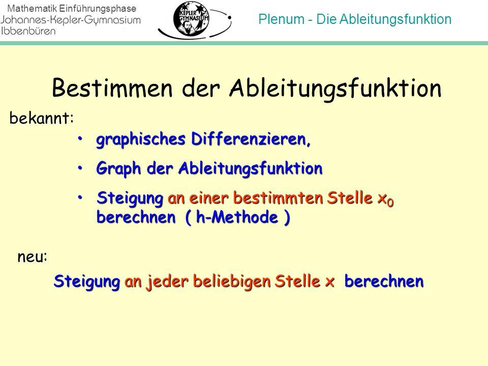 Plenum - Die Ableitungsfunktion Mathematik Einführungsphase Bestimmen der Ableitungsfunktion Steigung an jeder beliebigen Stelle x berechnen graphisch