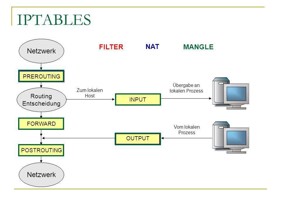 IPTABLES Netzwerk Routing Entscheidung Netzwerk POSTROUTING FORWARD OUTPUT INPUT PREROUTING Zum lokalen Host Übergabe an lokalen Prozess Vom lokalen P