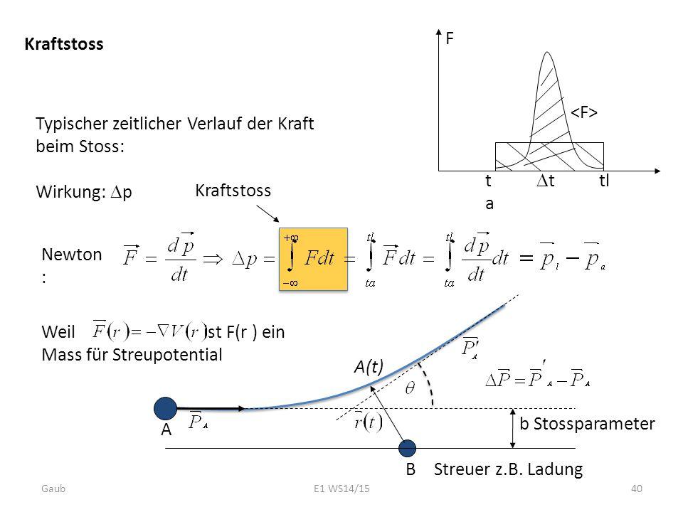 Kraftstoss F tata tl tt Typischer zeitlicher Verlauf der Kraft beim Stoss: Wirkung:  p Newton : Weil ist F(r ) ein Mass für Streupotential b Stossp