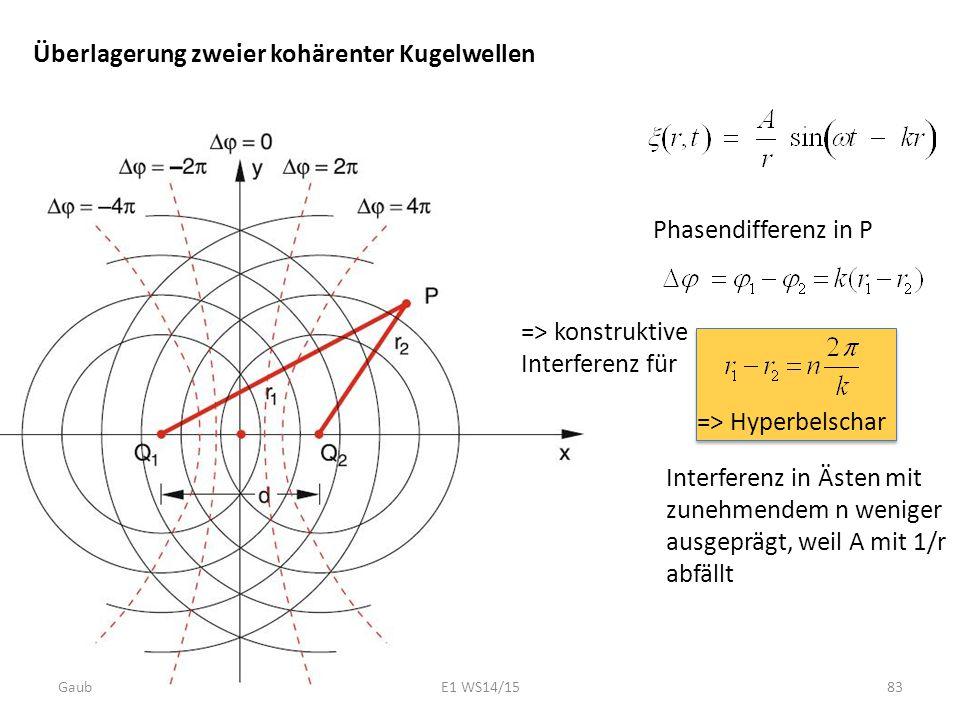 Überlagerung zweier kohärenter Kugelwellen Phasendifferenz in P => konstruktive Interferenz für => Hyperbelschar Interferenz in Ästen mit zunehmendem