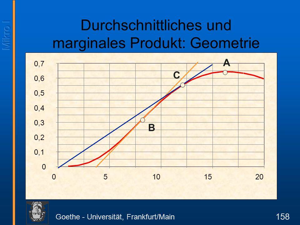 Goethe - Universität, Frankfurt/Main 158 Durchschnittliches und marginales Produkt: Geometrie 0 0,1 0,2 0,3 0,4 0,5 0,6 0,7 05101520 C B A
