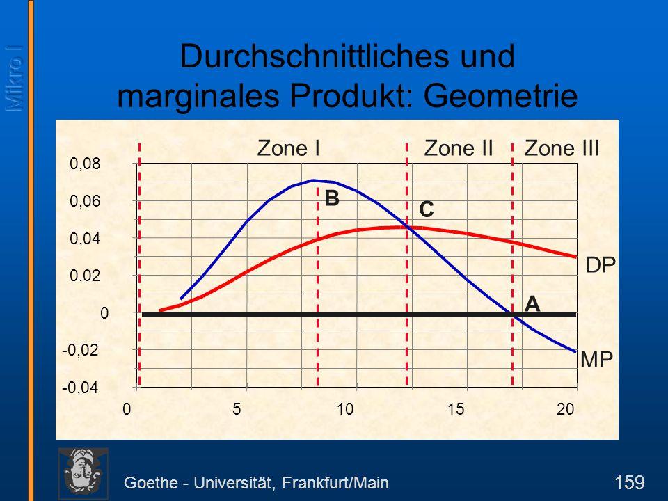 Goethe - Universität, Frankfurt/Main 159 -0,04 -0,02 0 0,02 0,04 0,06 0,08 05101520 B C A Zone IZone IIZone III DP MP Durchschnittliches und marginale