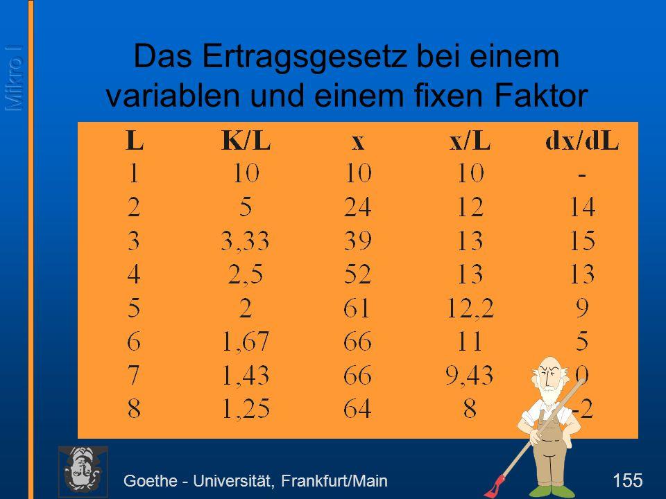 Goethe - Universität, Frankfurt/Main 156 Durchschnittliches und marginales Produkt -5 0 5 10 15 12345678 x/L=DP dx/dL=MP
