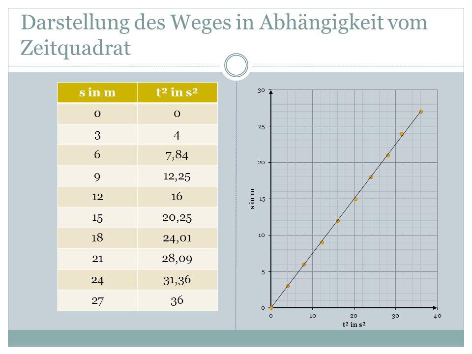 Darstellung des Weges in Abhängigkeit vom Zeitquadrat s in mt² in s² 00 34 67,84 912,25 1216 1520,25 1824,01 2128,09 2431,36 2736