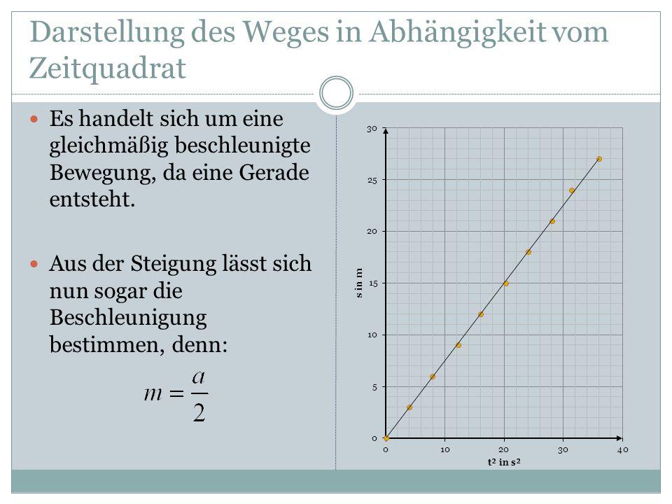 Darstellung des Weges in Abhängigkeit vom Zeitquadrat Es handelt sich um eine gleichmäßig beschleunigte Bewegung, da eine Gerade entsteht. Aus der Ste