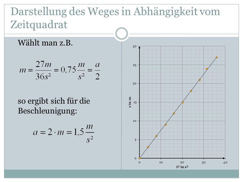 Darstellung des Weges in Abhängigkeit vom Zeitquadrat Wählt man z.B. so ergibt sich für die Beschleunigung: