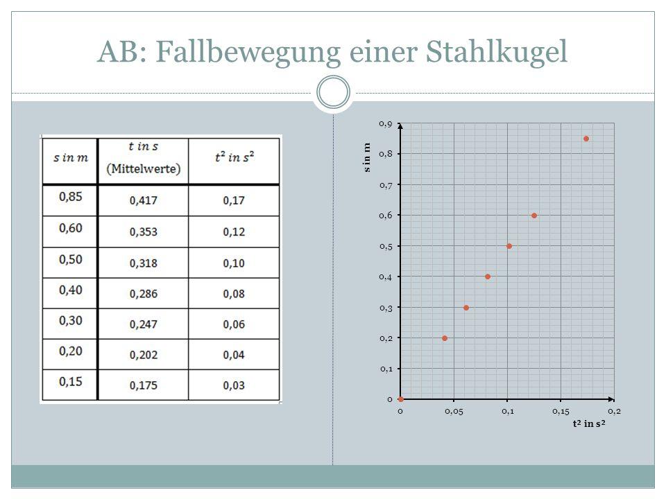 AB: Fallbewegung einer Stahlkugel