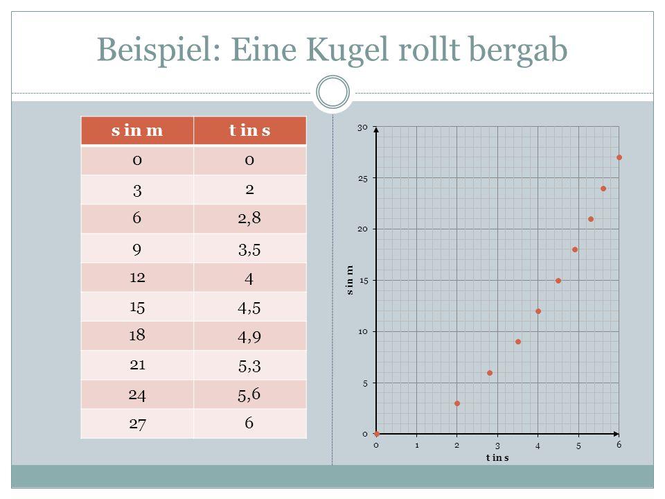 Beispiel: Eine Kugel rollt bergab s in mt in s 00 32 62,8 93,5 124 154,5 184,9 215,3 245,6 276