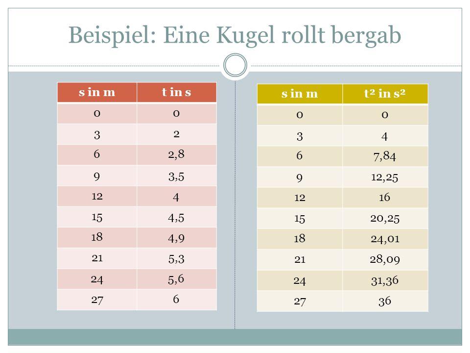 Beispiel: Eine Kugel rollt bergab s in mt in s 00 32 62,8 93,5 124 154,5 184,9 215,3 245,6 276 s in mt² in s² 00 34 67,84 912,25 1216 1520,25 1824,01