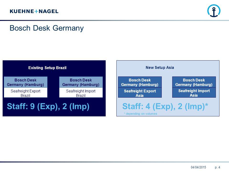 04/04/2015p. 4 Bosch Desk Germany Bosch Desk Germany (Hamburg) Seafreight Export Brazil Bosch Desk Germany (Hamburg) Seafreight Import Brazil Bosch De
