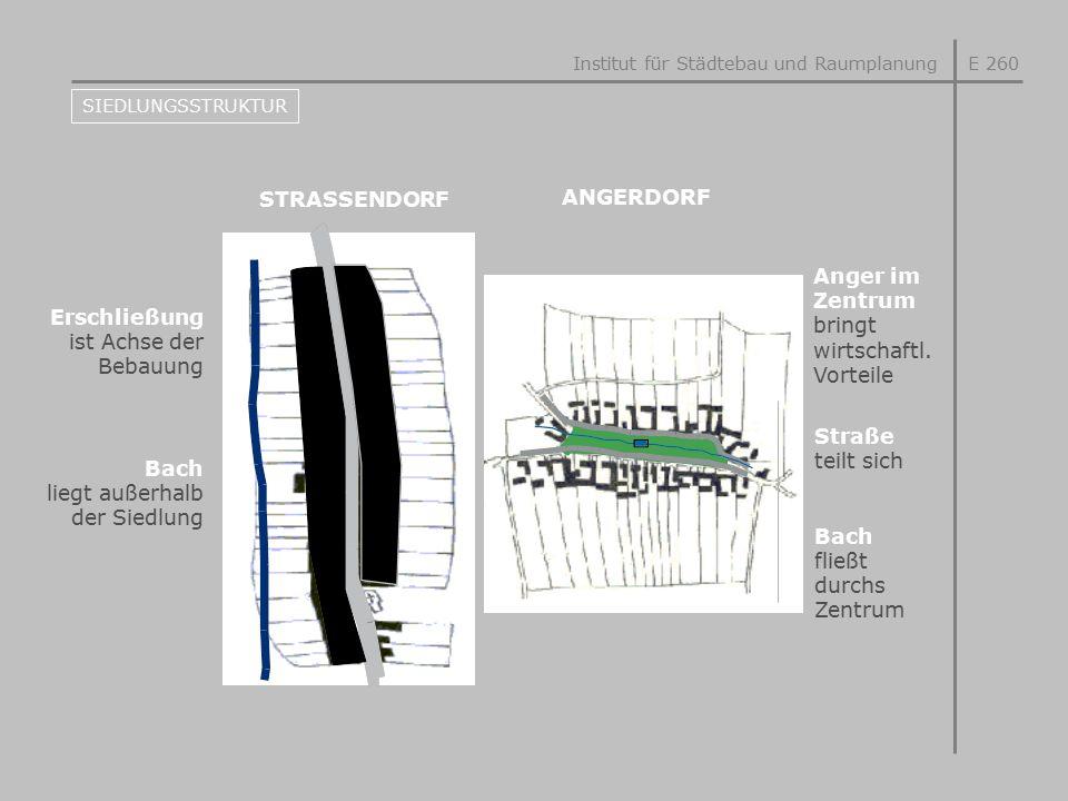 STRASSENDORF Institut für Städtebau und RaumplanungE 260 SIEDLUNGSSTRUKTUR ANGERDORF Erschließung ist Achse der Bebauung Bach liegt außerhalb der Sied