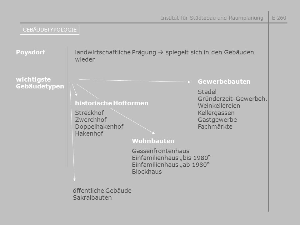 landwirtschaftliche Prägung  spiegelt sich in den Gebäuden wieder Poysdorf Institut für Städtebau und RaumplanungE 260 GEBÄUDETYPOLOGIE wichtigste Ge