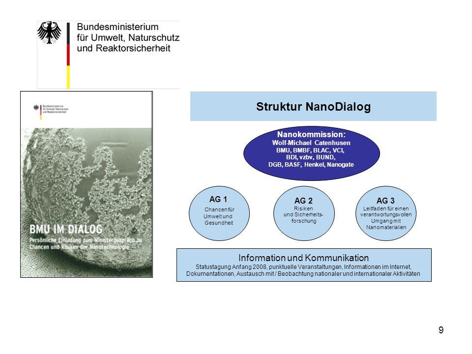 10 NanoDialog AG2: Forschungsaufgaben zu Risiken von Nanomaterialien, Informationsdefizite, Empfehlungen für die Risikobewertung AG2: Forschungsaufgaben zu Risiken von Nanomaterialien, Informationsdefizite, Empfehlungen für die Risikobewertung AG1: Umweltentlastungseffekte und Chancen für den Verbraucherschutz, Gute Beispiele, Innovationschancen, Potenziale für die Zukunft AG1: Umweltentlastungseffekte und Chancen für den Verbraucherschutz, Gute Beispiele, Innovationschancen, Potenziale für die Zukunft AG3: Leitfaden für einen verantwortungsvollen Umgang mit Nanomaterialien, Transparenz und Vermeidung von Risiken; Innovationsräume und No-go-areas AG3: Leitfaden für einen verantwortungsvollen Umgang mit Nanomaterialien, Transparenz und Vermeidung von Risiken; Innovationsräume und No-go-areas