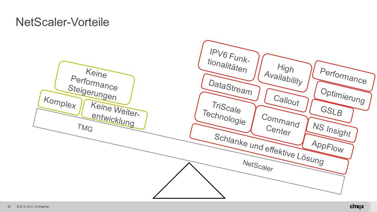 © 2014 Citrix. Confidential.25 NetScaler-Vorteile Komplex Keine Performance Steigerungen Keine Weiter- entwicklung Schlanke und effektive Lösung TriSc