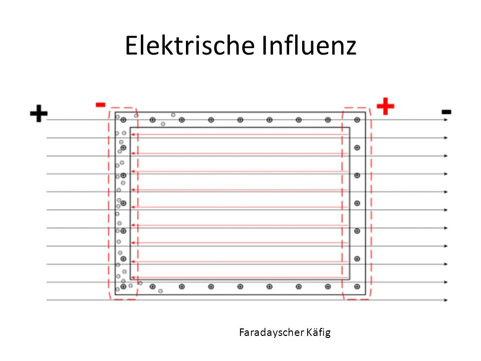 Elektrische Influenz Faradayscher Käfig